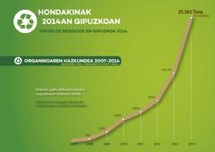 materia organikoa 2017-2014