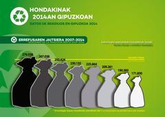 errefusa 2007-2014