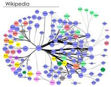 Global Language Network, Wikipedia