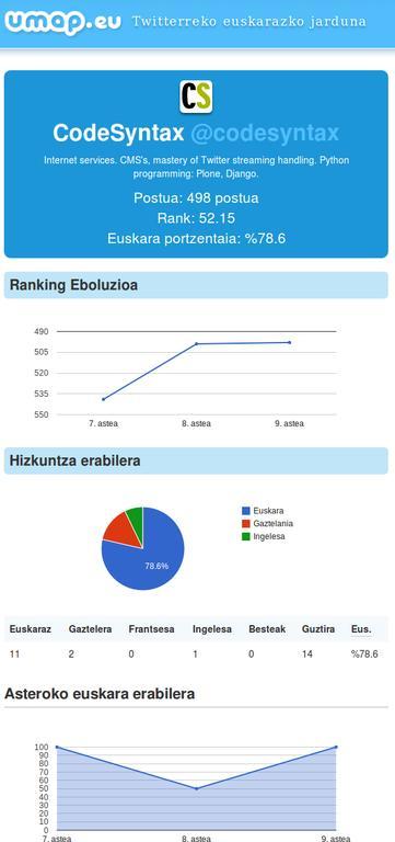 CodeSyntax Umap rankingean